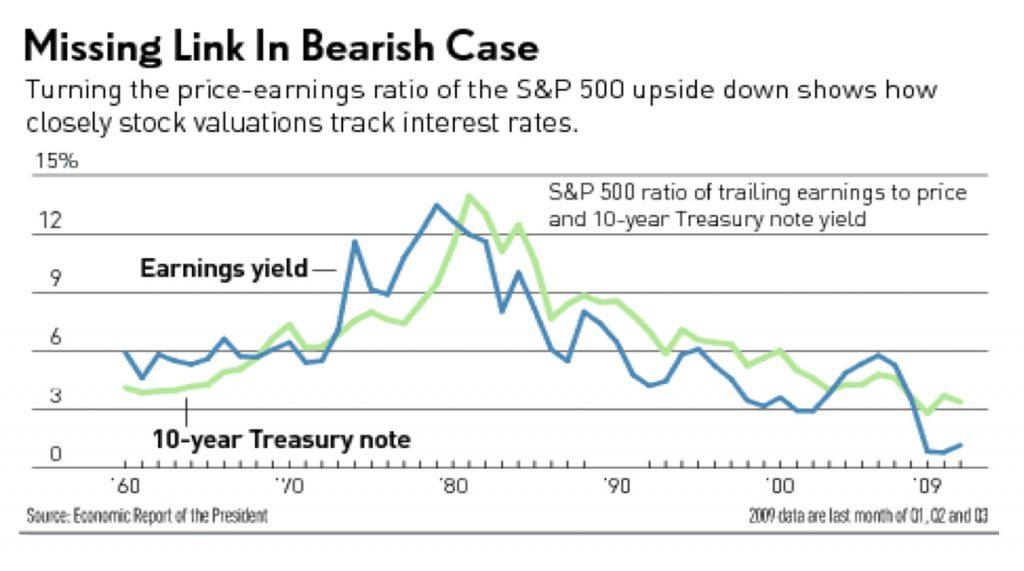 S&P 500 (SP50-USA)